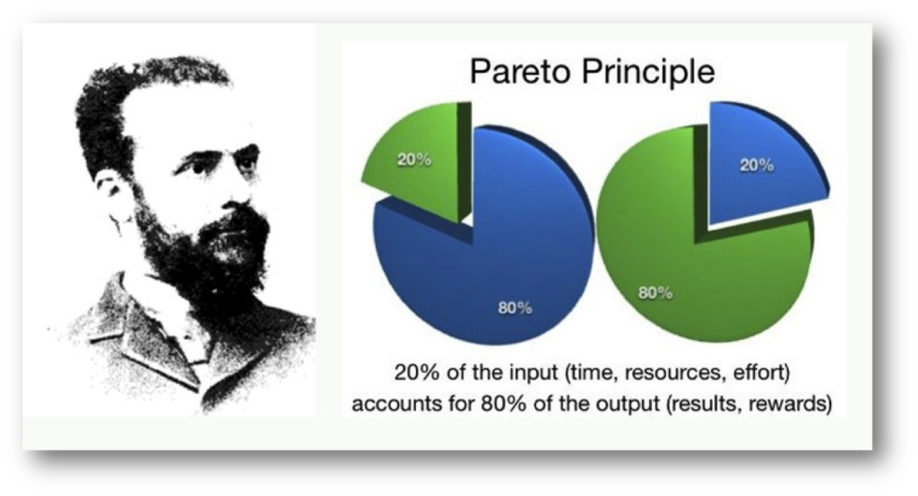 Illustration on the Pareto Principle: 20% of the input accounts for 80% of the output