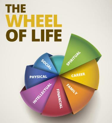 Oblasti života